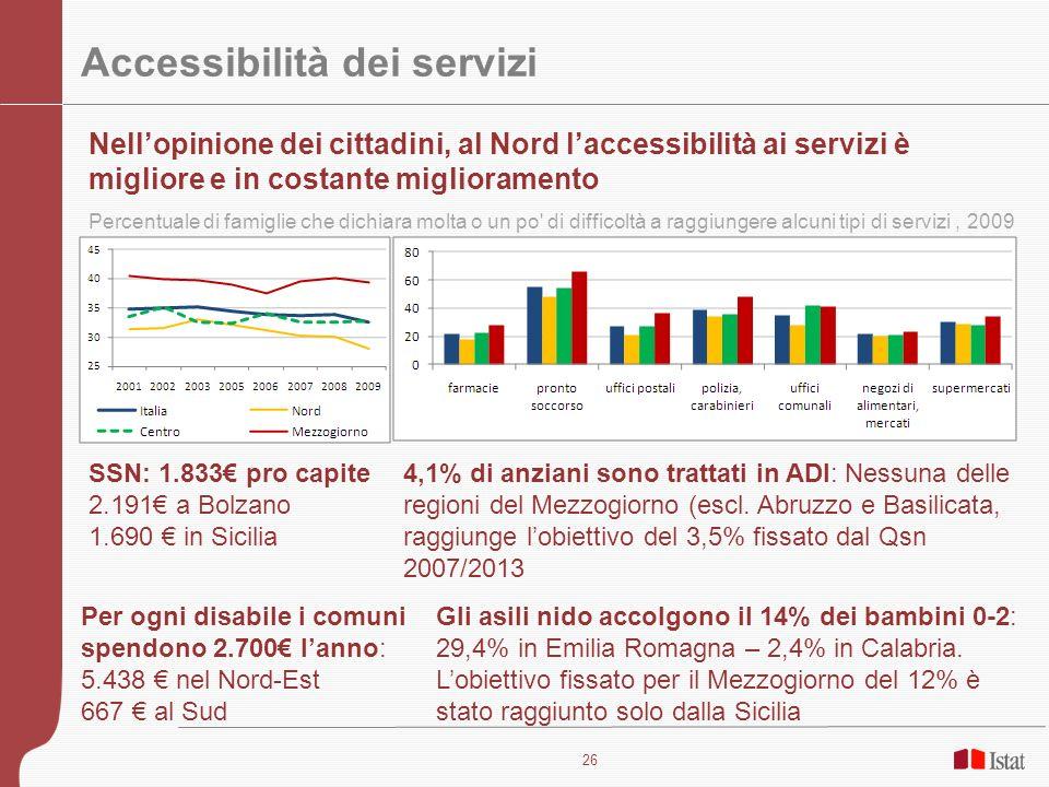 26 Accessibilità dei servizi Nellopinione dei cittadini, al Nord laccessibilità ai servizi è migliore e in costante miglioramento Percentuale di famig