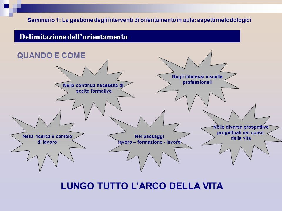 Seminario 1: La gestione degli interventi di orientamento in aula: aspetti metodologici QUANDO E COME Delimitazione dellorientamento Nella continua ne
