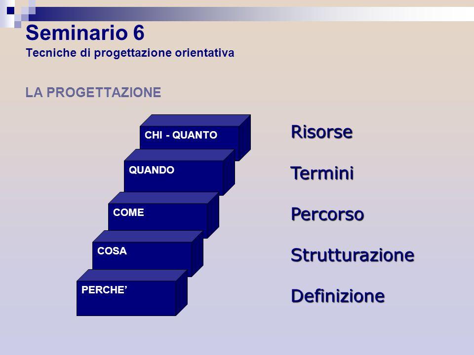 CHI - QUANTO QUANDO COME COSA PERCHE RisorseTerminiPercorsoStrutturazioneDefinizione Seminario 6 Tecniche di progettazione orientativa LA PROGETTAZION