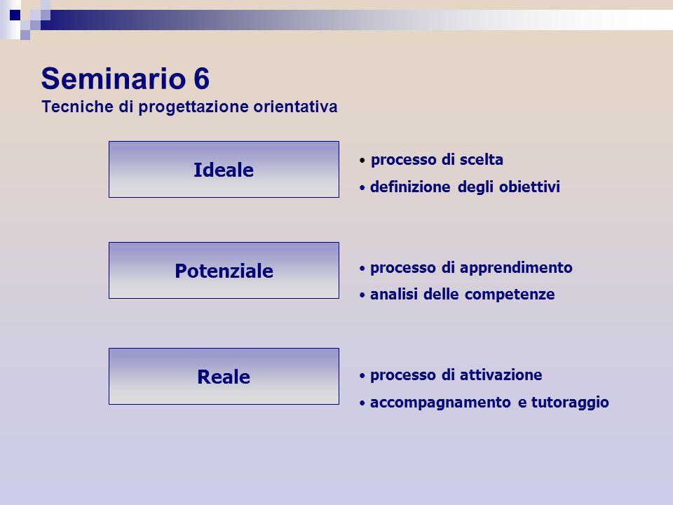 Ideale Potenziale Reale processo di scelta definizione degli obiettivi processo di apprendimento analisi delle competenze processo di attivazione acco