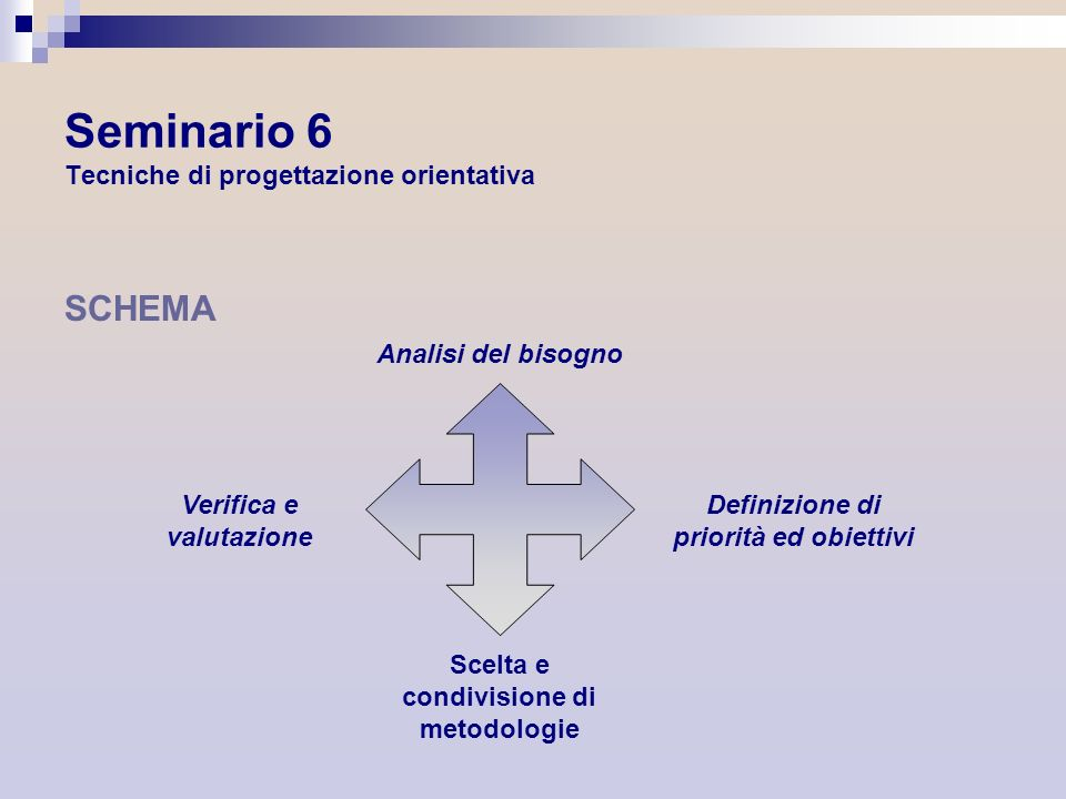 Seminario 6 Tecniche di progettazione orientativa SCHEMA Analisi del bisogno Verifica e valutazione Definizione di priorità ed obiettivi Scelta e cond