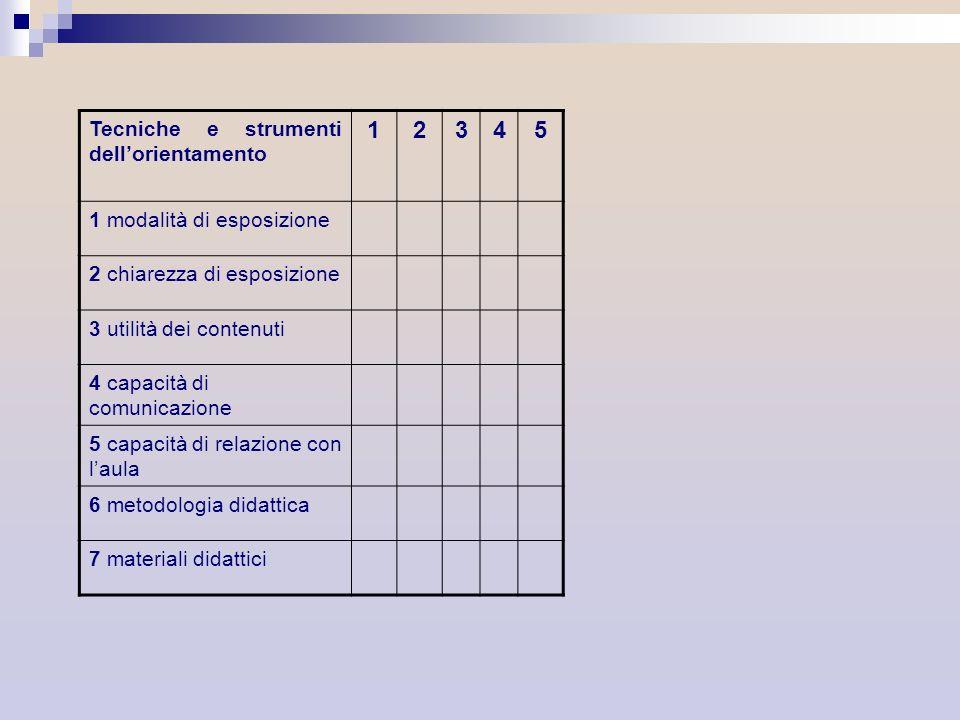 Tecniche e strumenti dellorientamento 12345 1 modalità di esposizione 2 chiarezza di esposizione 3 utilità dei contenuti 4 capacità di comunicazione 5