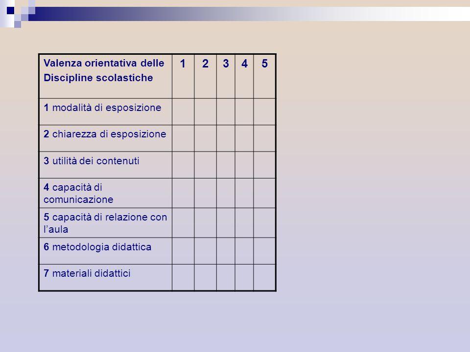 Valenza orientativa delle Discipline scolastiche 12345 1 modalità di esposizione 2 chiarezza di esposizione 3 utilità dei contenuti 4 capacità di comu