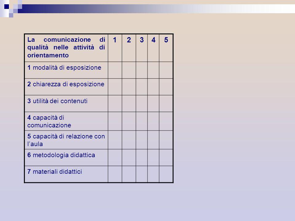 La comunicazione di qualità nelle attività di orientamento 12345 1 modalità di esposizione 2 chiarezza di esposizione 3 utilità dei contenuti 4 capaci