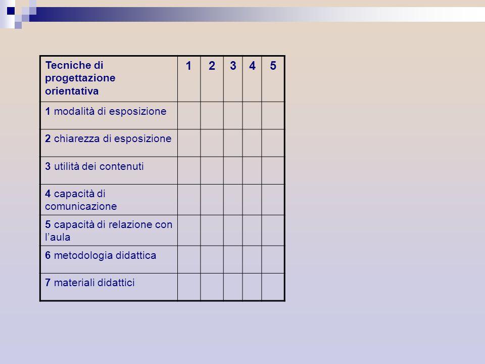 Tecniche di progettazione orientativa 12345 1 modalità di esposizione 2 chiarezza di esposizione 3 utilità dei contenuti 4 capacità di comunicazione 5
