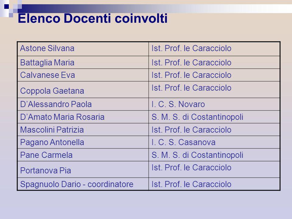 Elenco Docenti coinvolti Astone SilvanaIst. Prof. le Caracciolo Battaglia MariaIst. Prof. le Caracciolo Calvanese EvaIst. Prof. le Caracciolo Coppola