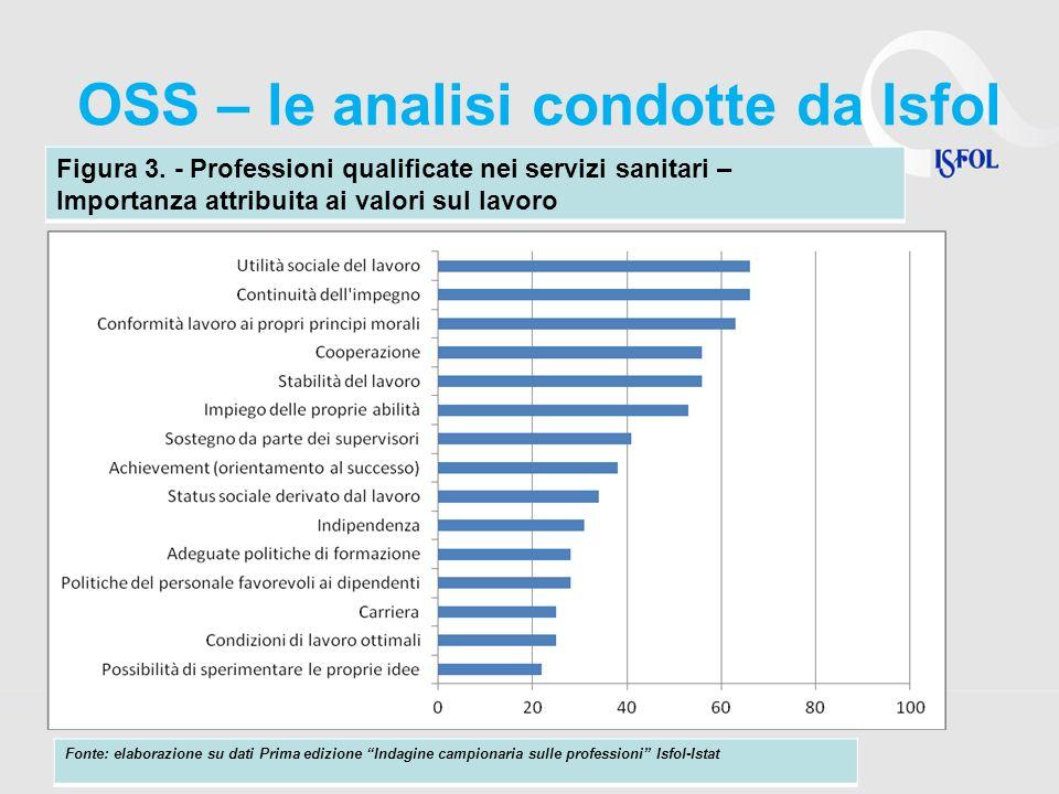 OSS – le analisi condotte da Isfol Figura 3. - Professioni qualificate nei servizi sanitari – Importanza attribuita ai valori sul lavoro Fonte: elabor