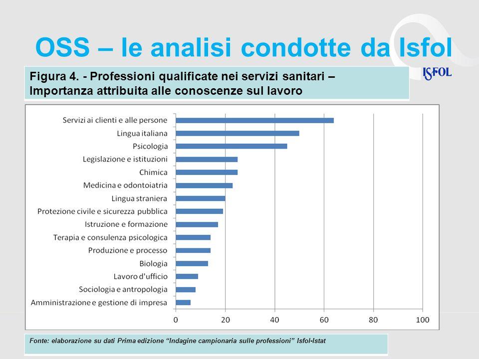 OSS – le analisi condotte da Isfol Figura 4. - Professioni qualificate nei servizi sanitari – Importanza attribuita alle conoscenze sul lavoro Fonte: