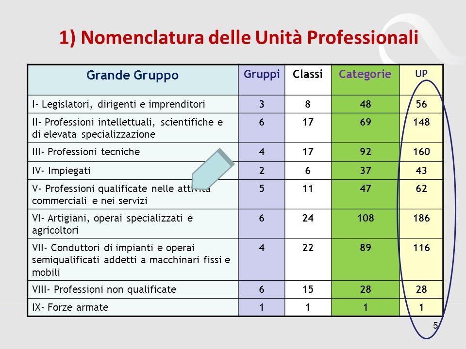 1) Nomenclatura delle Unità Professionali Grande Gruppo GruppiClassiCategorie UP I- Legislatori, dirigenti e imprenditori384856 II- Professioni intell