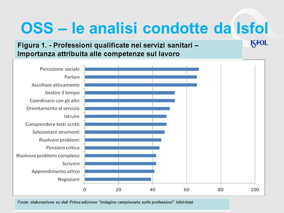 OSS – le analisi condotte da Isfol Figura 1. - Professioni qualificate nei servizi sanitari – Importanza attribuita alle competenze sul lavoro Fonte: