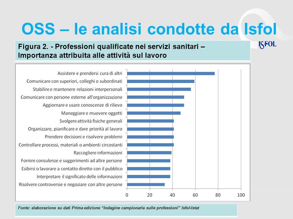 OSS – le analisi condotte da Isfol Figura 2. - Professioni qualificate nei servizi sanitari – Importanza attribuita alle attività sul lavoro Fonte: el