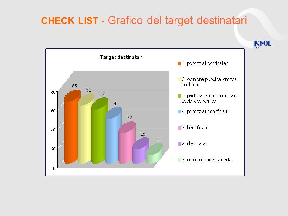 CHECK LIST - Grafico del target destinatari
