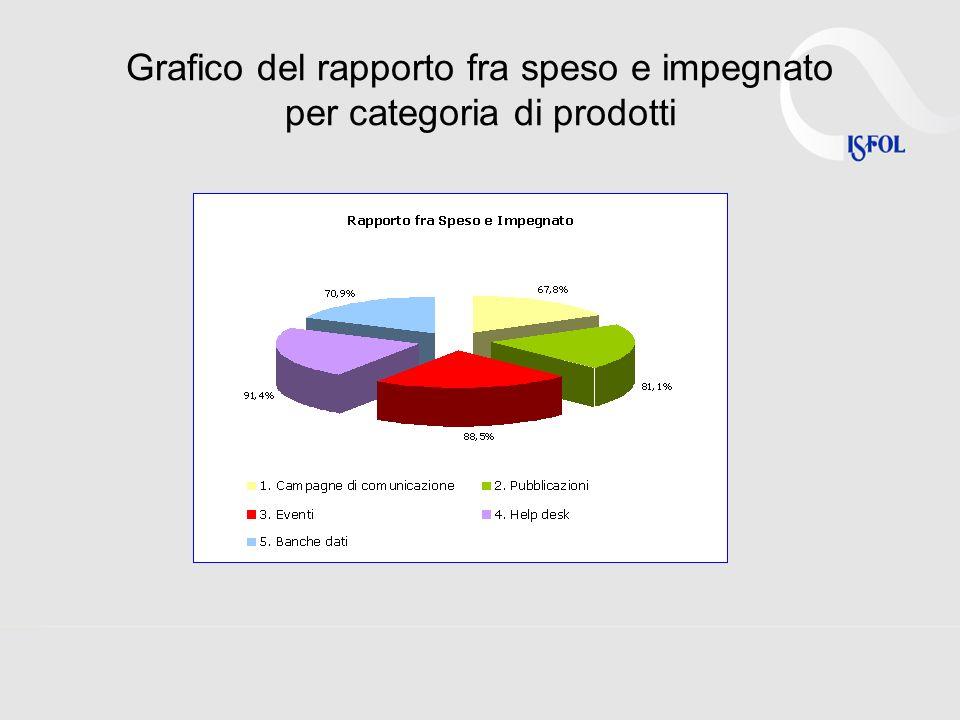 Grafico del rapporto fra speso e impegnato per categoria di prodotti