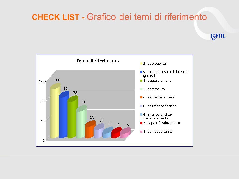 CHECK LIST Percentuali di spesa suddivise per fasi e tipologie di azioni