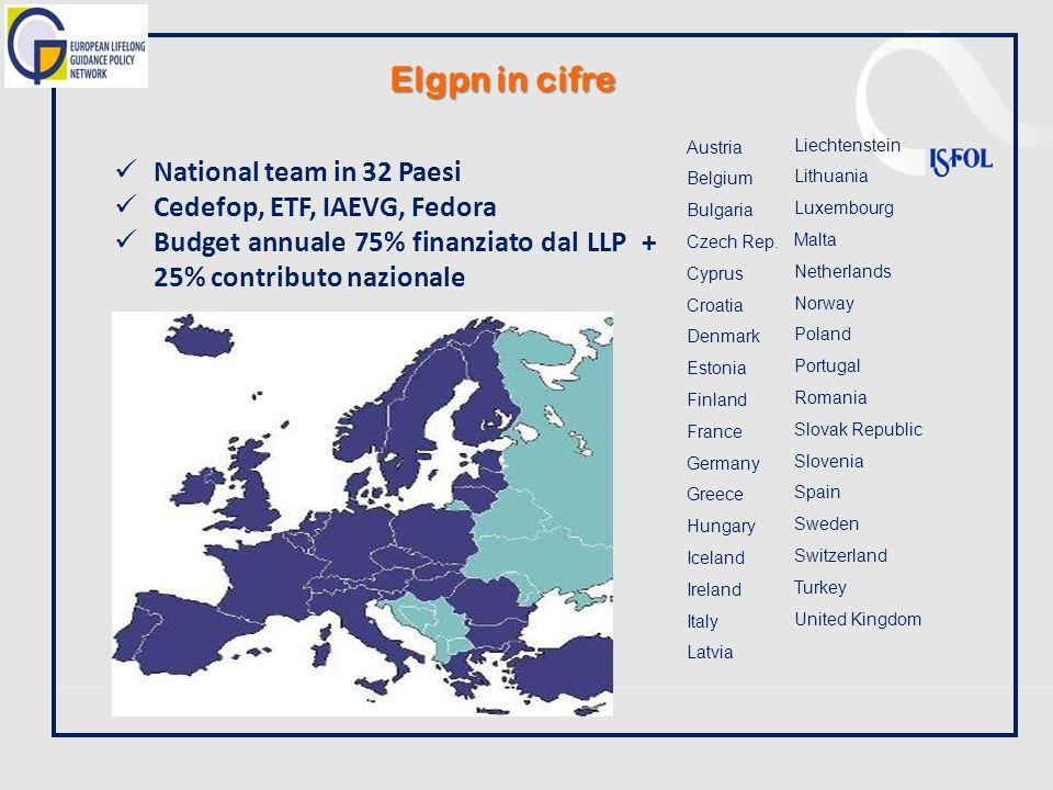 National team in 32 Paesi Cedefop, ETF, IAEVG, Fedora Budget annuale 75% finanziato dal LLP + 25% contributo nazionale Austria Belgium Bulgaria Czech Rep.
