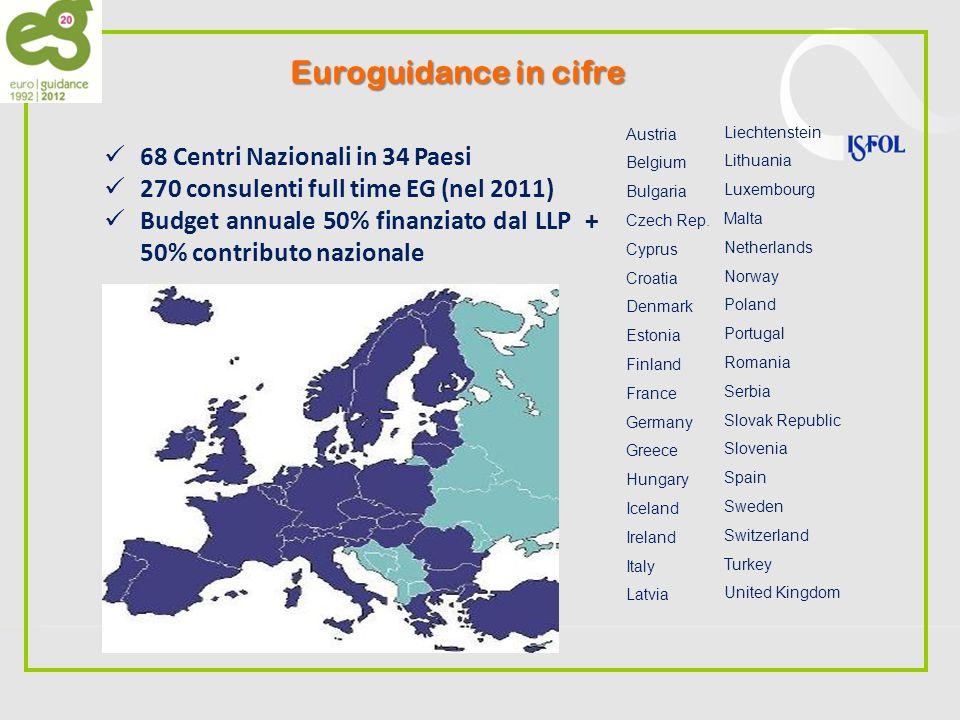 Rete Euroguidance obiettivi principali A.Promozione della dimensione europea dellorientamento B.