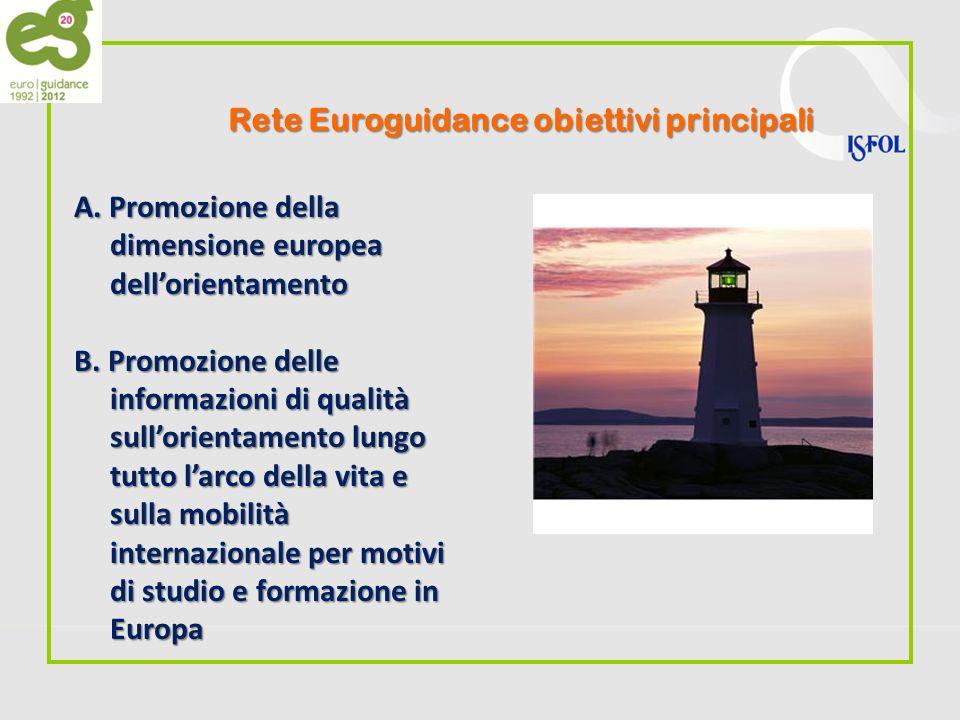 Rete Euroguidance obiettivi principali A. Promozione della dimensione europea dellorientamento B.