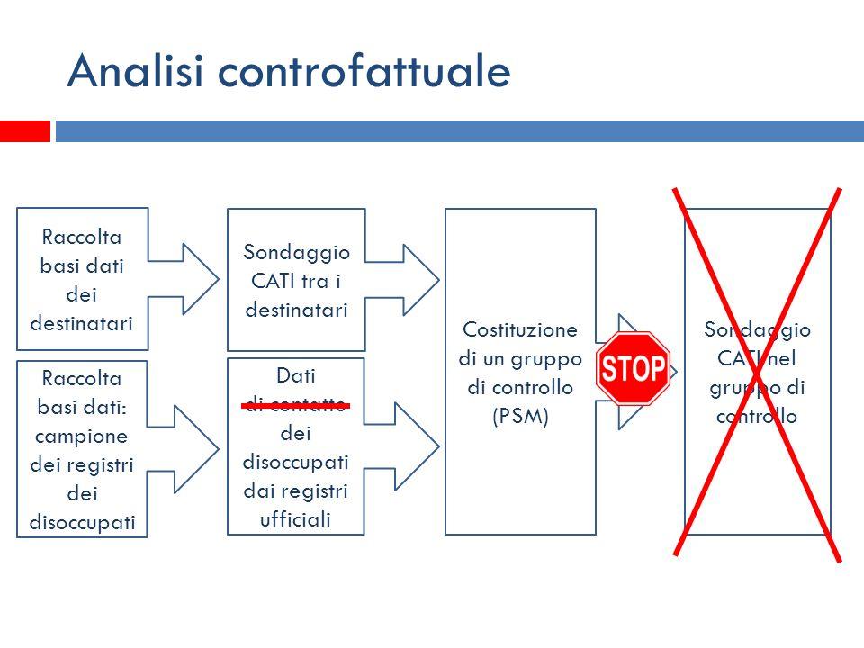 Analisi controfattuale Sondaggio CATI tra i destinatari Costituzione di un gruppo di controllo (PSM) Sondaggio CATI nel gruppo di controllo Dati di co