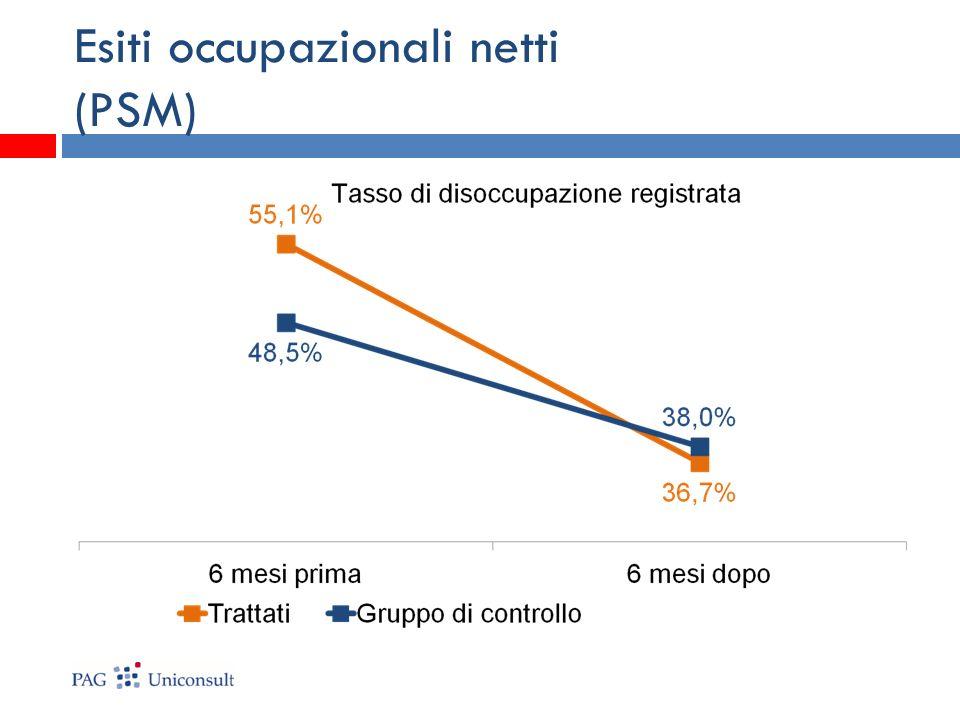 Esiti occupazionali netti (PSM)