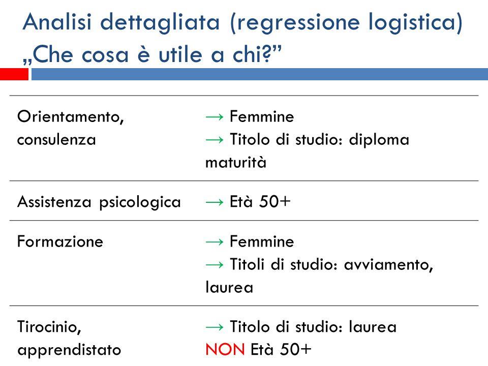 Analisi dettagliata (regressione logistica) Che cosa è utile a chi? Orientamento, consulenza Femmine Titolo di studio: diploma maturità Assistenza psi
