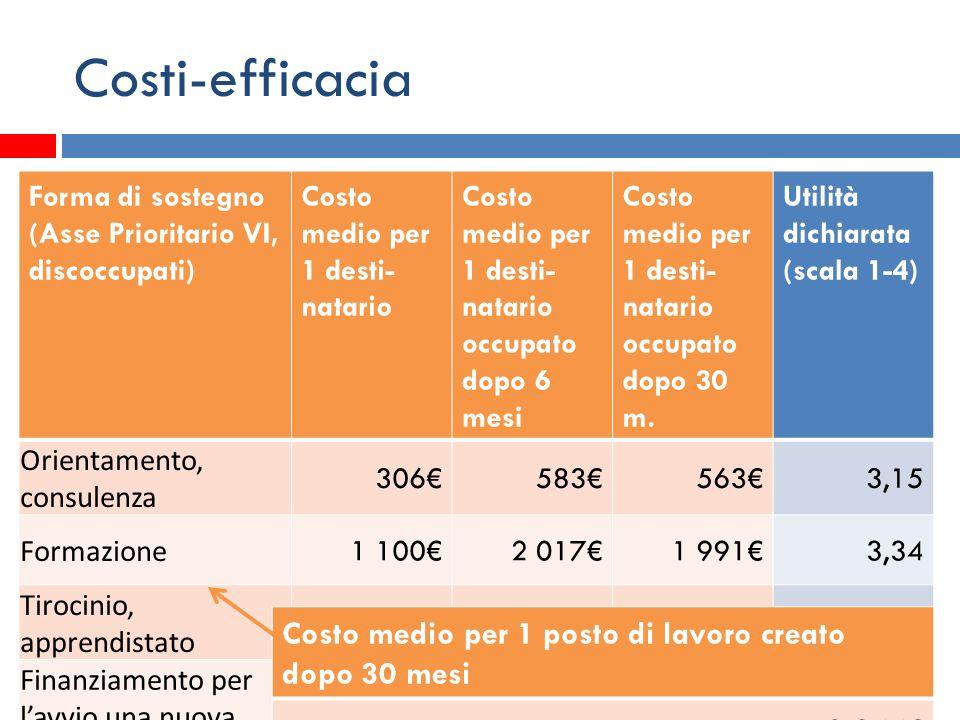 Costi-efficacia Forma di sostegno (Asse Prioritario VI, discoccupati) Costo medio per 1 desti- natario Costo medio per 1 desti- natario occupato dopo 6 mesi Costo medio per 1 desti- natario occupato dopo 30 m.