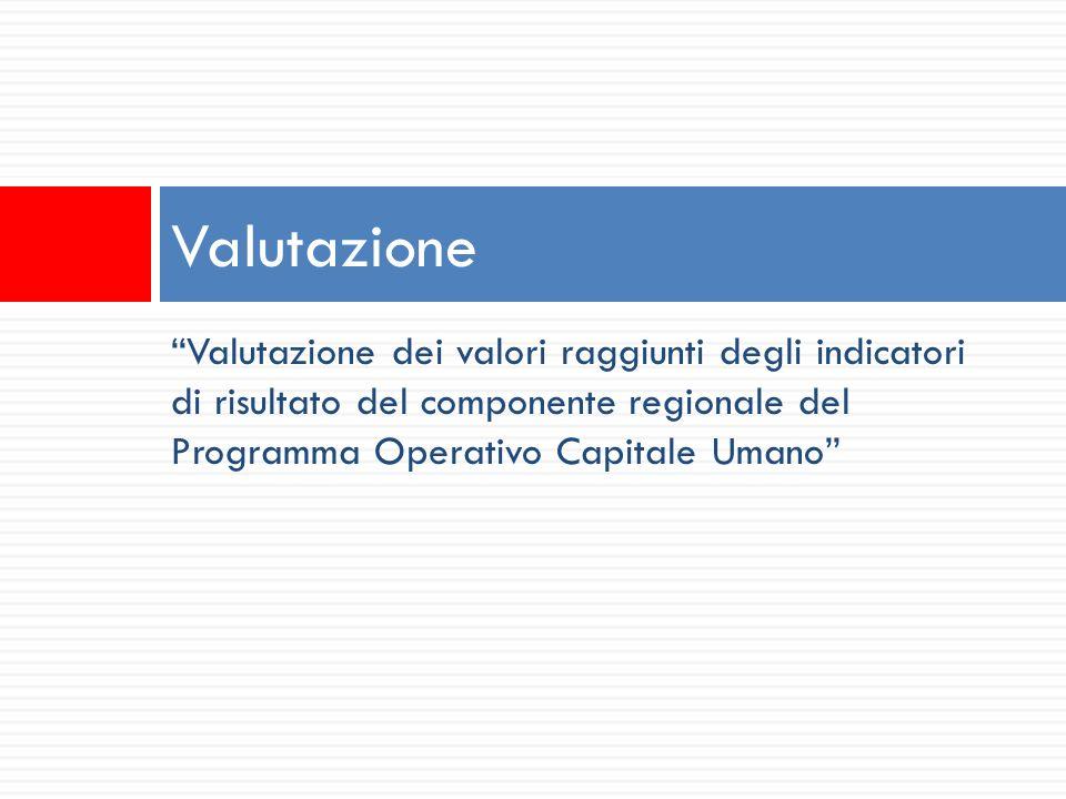 Valutazione dei valori raggiunti degli indicatori di risultato del componente regionale del Programma Operativo Capitale Umano Valutazione