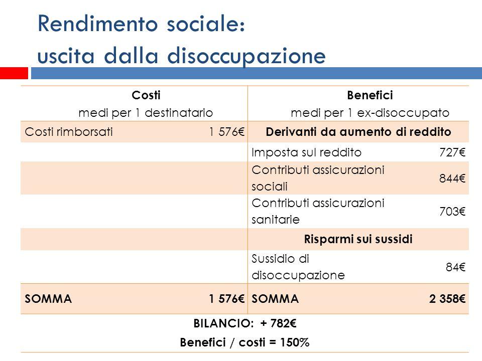 Rendimento sociale: uscita dalla disoccupazione Costi medi per 1 destinatario Benefici medi per 1 ex-disoccupato Costi rimborsati1 576 Derivanti da au