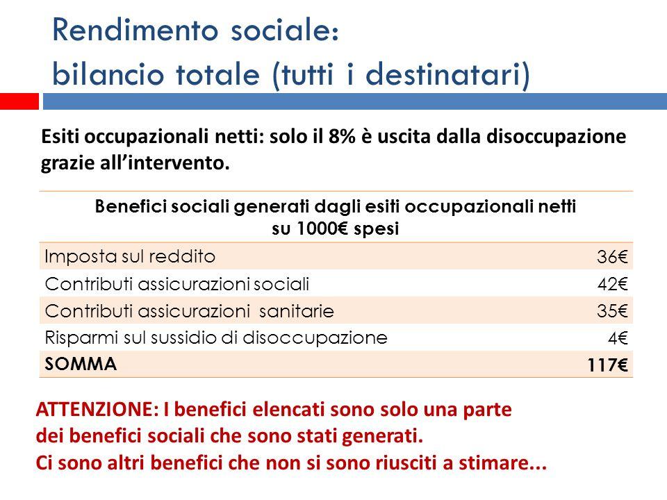 Rendimento sociale: bilancio totale (tutti i destinatari) Benefici sociali generati dagli esiti occupazionali netti su 1000 spesi Imposta sul reddito