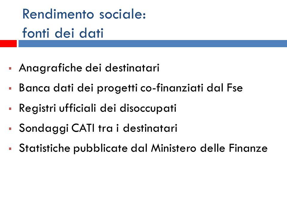 Rendimento sociale: fonti dei dati Anagrafiche dei destinatari Banca dati dei progetti co-finanziati dal Fse Registri ufficiali dei disoccupati Sondag