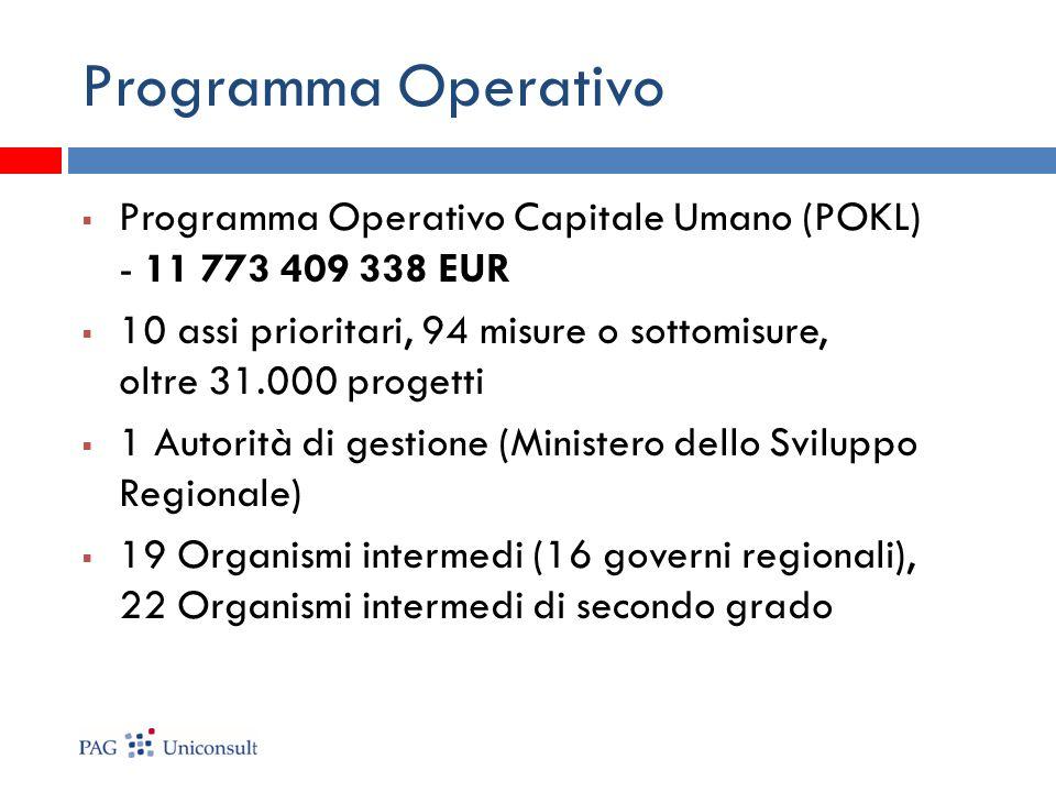 Programma Operativo Capitale Umano (POKL) - 11 773 409 338 EUR 10 assi prioritari, 94 misure o sottomisure, oltre 31.000 progetti 1 Autorità di gestione (Ministero dello Sviluppo Regionale) 19 Organismi intermedi (16 governi regionali), 22 Organismi intermedi di secondo grado Programma Operativo