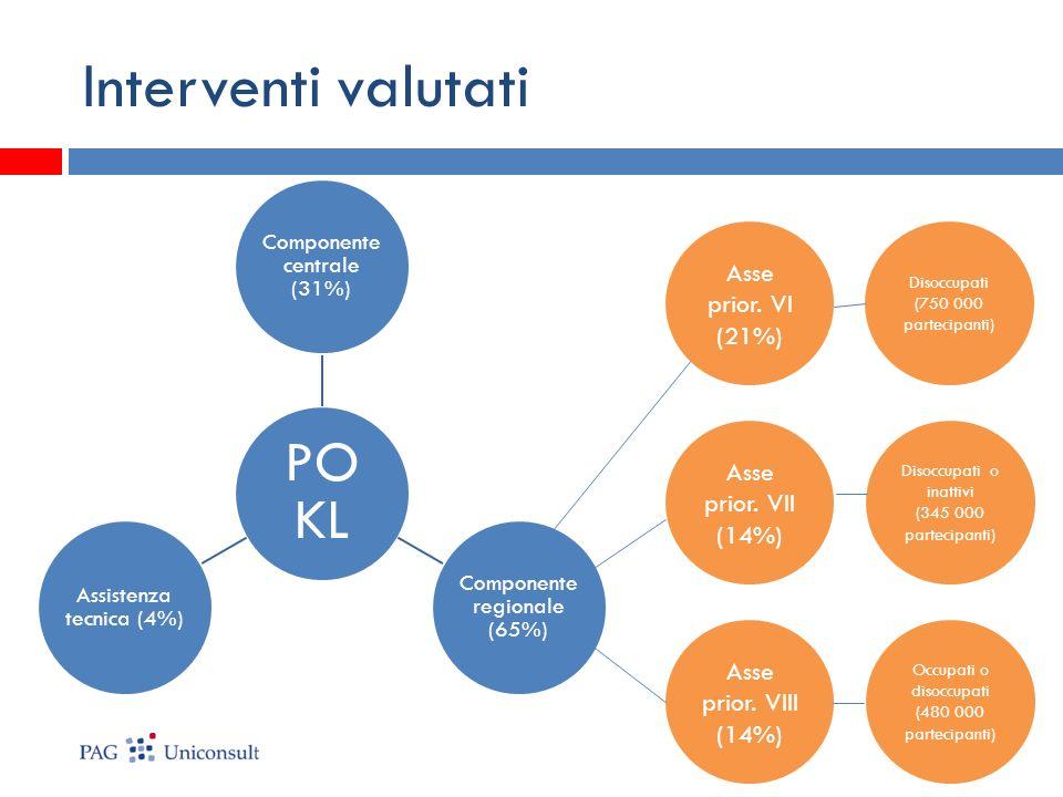 Interventi valutati PO KL Componente centrale (31%) Componente regionale (65%) Assistenza tecnica (4%) Asse prior. VI (21%) Asse prior. VII (14%) Asse