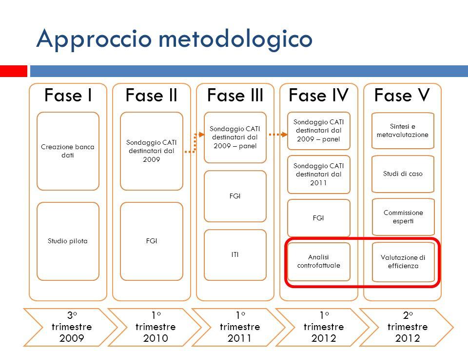 Approccio metodologico Fase I Creazione banca dati Studio pilota Fase II Sondaggio CATI destinatari dal 2009 FGI Fase III Sondaggio CATI destinatari d