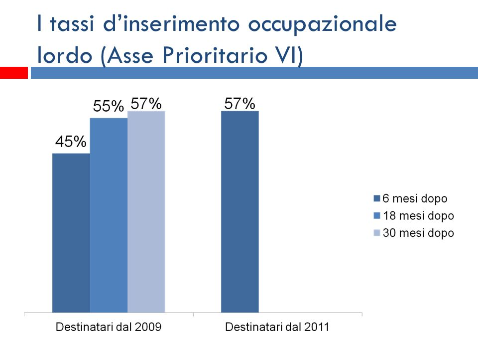 I tassi dinserimento occupazionale lordo (Asse Prioritario VI)