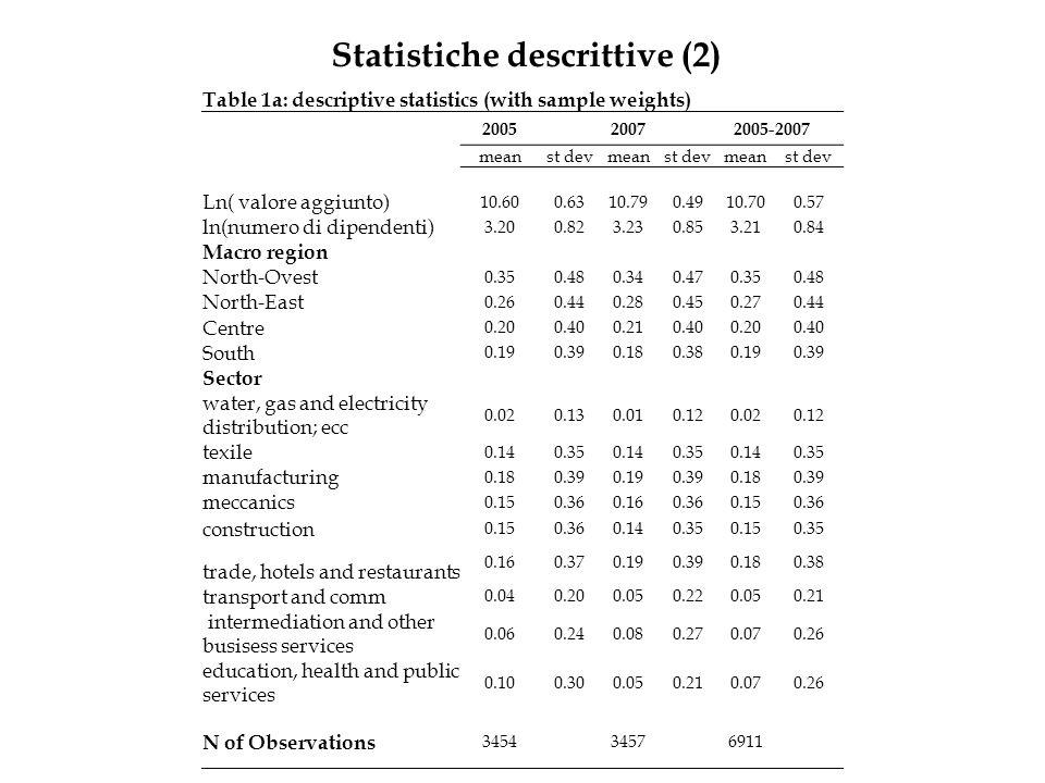Statistiche descrittive (2) Table 1a: descriptive statistics (with sample weights) 2005 2007 2005-2007 meanst devmeanst devmeanst dev Ln( valore aggiu