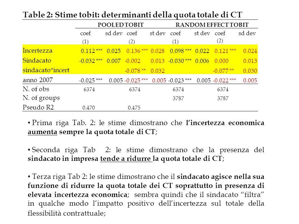 Prima riga Tab. 2: le stime dimostrano che lincertezza economica aumenta sempre la quota totale di CT ; Seconda riga Tab 2: le stime dimostrano che la