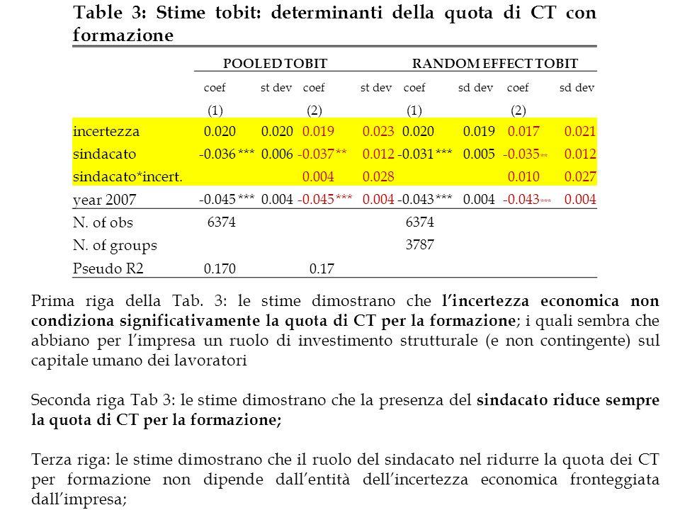 Table 3: Stime tobit: determinanti della quota di CT con formazione POOLED TOBIT RANDOM EFFECT TOBIT coefst devcoefst devcoefsd devcoefsd dev (1)(2)(1)(2) incertezza 0.020 0.019 0.0230.020 0.0190.017 0.021 sindacato -0.036***0.006-0.037**0.012-0.031***0.005-0.035 ** 0.012 sindacato*incert.