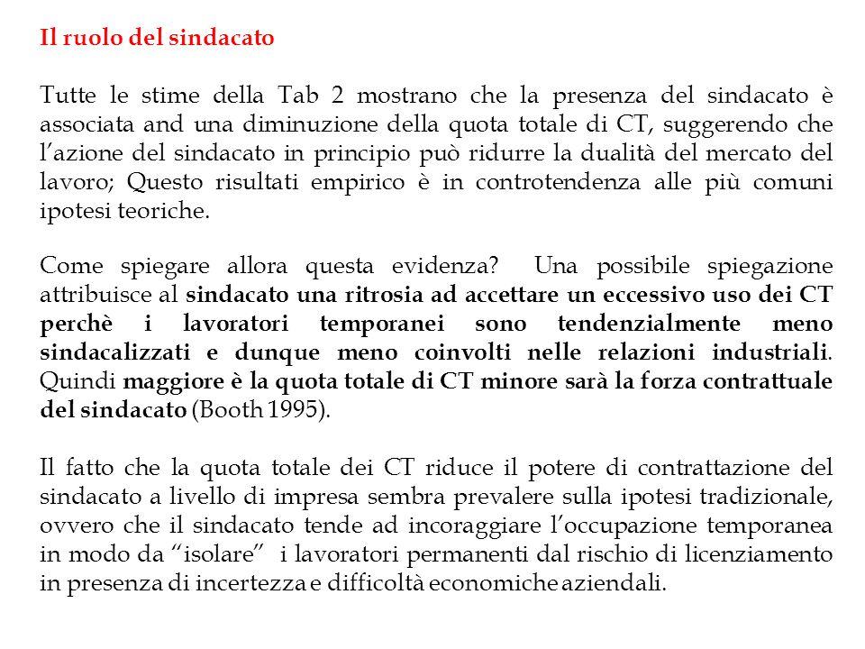 Il ruolo del sindacato Tutte le stime della Tab 2 mostrano che la presenza del sindacato è associata and una diminuzione della quota totale di CT, suggerendo che lazione del sindacato in principio può ridurre la dualità del mercato del lavoro; Questo risultati empirico è in controtendenza alle più comuni ipotesi teoriche.