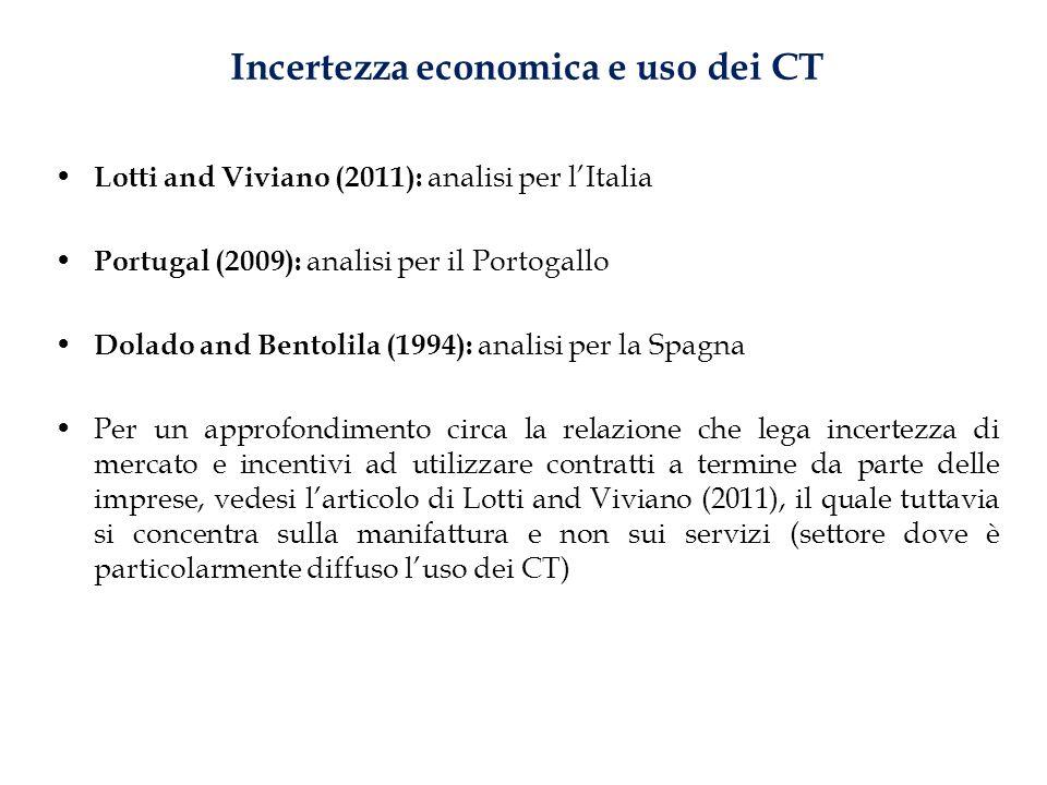 Incertezza economica e uso dei CT Lotti and Viviano (2011): analisi per lItalia Portugal (2009): analisi per il Portogallo Dolado and Bentolila (1994)