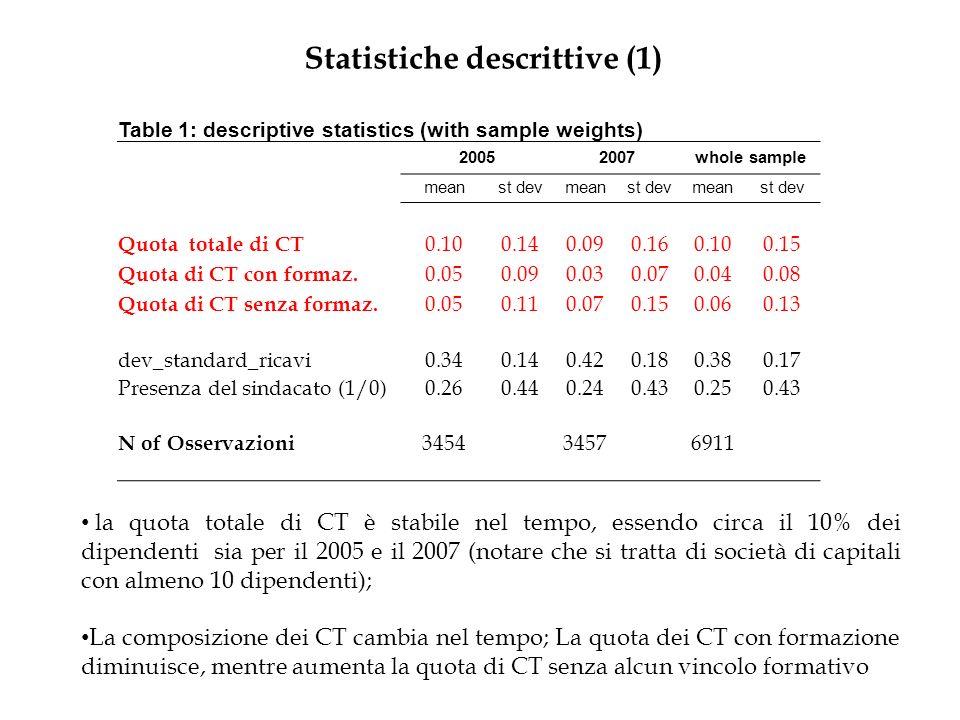 Statistiche descrittive (1) Table 1: descriptive statistics (with sample weights) 20052007whole sample meanst devmeanst devmeanst dev Quota totale di