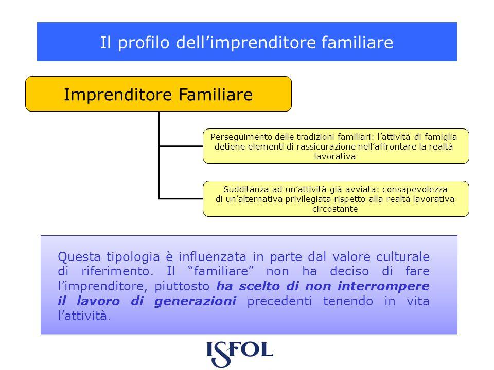 Il profilo dellimprenditore familiare Imprenditore Familiare Perseguimento delle tradizioni familiari: lattività di famiglia detiene elementi di rassi