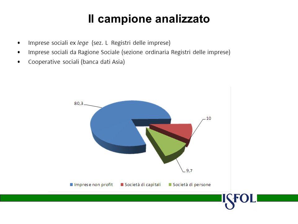 Il campione analizzato Imprese sociali ex lege (sez.