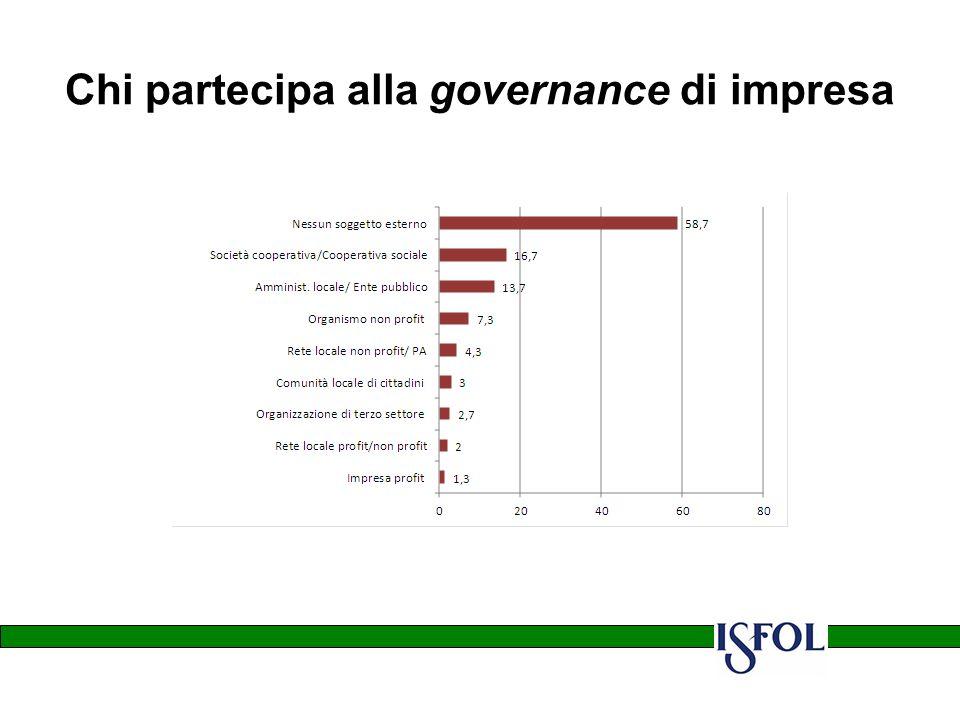 Chi partecipa alla governance di impresa