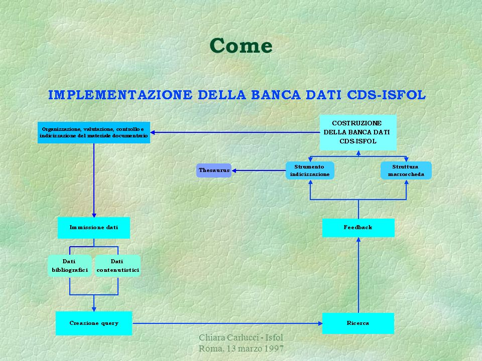 Chiara Carlucci - Isfol Roma, 13 marzo 1997 Come §Rispetto al complesso delle informazioni contenute nella macroscheda, viene svolto un processo di re