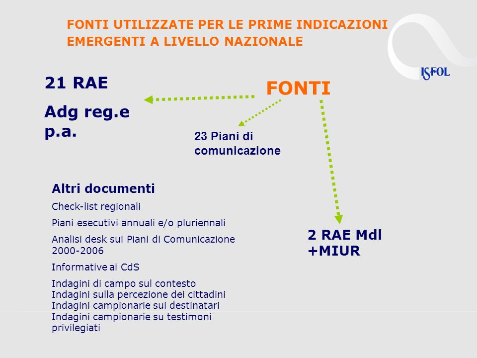 FONTI 21 RAE Adg reg.e p.a. 2 RAE Mdl +MIUR Altri documenti Check-list regionali Piani esecutivi annuali e/o pluriennali Analisi desk sui Piani di Com