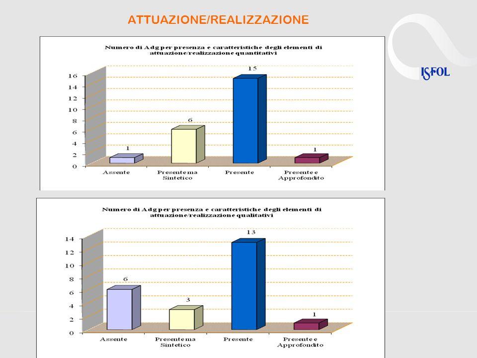 ATTUAZIONE/REALIZZAZIONE