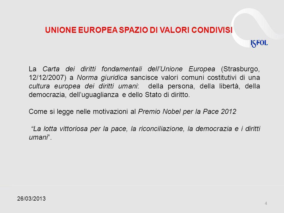 UNIONE EUROPEA SPAZIO DI VALORI CONDIVISI La Carta dei diritti fondamentali dellUnione Europea (Strasburgo, 12/12/2007) a Norma giuridica sancisce val