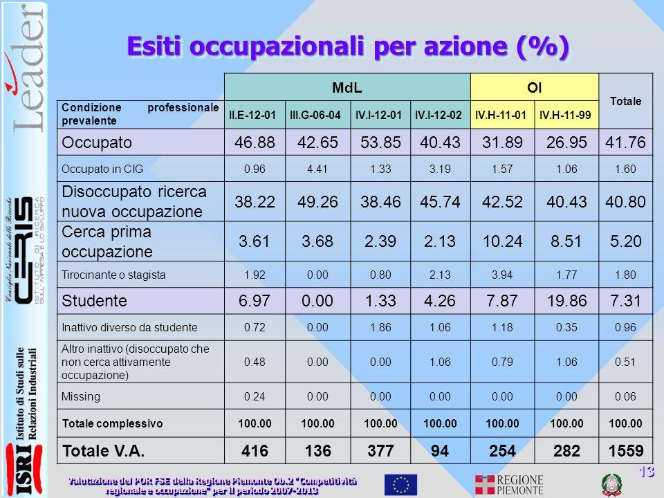 Esiti occupazionali per azione (%) 13 MdLOI Totale Condizione professionale prevalente II.E-12-01III.G-06-04IV.I-12-01IV.I-12-02IV.H-11-01IV.H-11-99 Occupato46.8842.6553.8540.4331.8926.9541.76 Occupato in CIG0.964.411.333.191.571.061.60 Disoccupato ricerca nuova occupazione 38.2249.2638.4645.7442.5240.4340.80 Cerca prima occupazione 3.613.682.392.1310.248.515.20 Tirocinante o stagista1.920.000.802.133.941.771.80 Studente6.970.001.334.267.8719.867.31 Inattivo diverso da studente0.720.001.861.061.180.350.96 Altro inattivo (disoccupato che non cerca attivamente occupazione) 0.480.00 1.060.791.060.51 Missing0.240.00 0.06 Totale complessivo100.00 Totale V.A.416136377942542821559 Valutazione del POR FSE della Regione Piemonte Ob.2 Competitività regionale e occupazione per il periodo 2007-2013