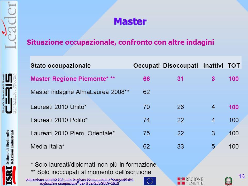 MasterMaster Situazione occupazionale, confronto con altre indagini 15 Stato occupazionaleOccupatiDisoccupatiInattiviTOT Master Regione Piemonte* **66313100 Master indagine AlmaLaurea 2008**62 Laureati 2010 Unito*70264100 Laureati 2010 Polito*74224100 Laureati 2010 Piem.