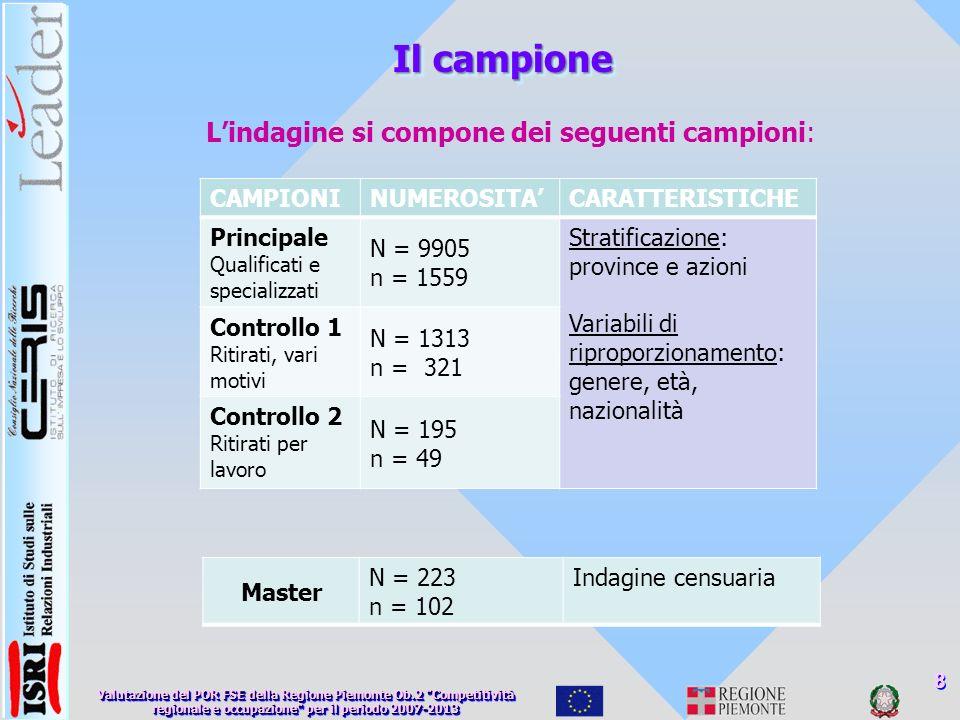 Il campione Lindagine si compone dei seguenti campioni: 8 CAMPIONINUMEROSITACARATTERISTICHE Principale Qualificati e specializzati N = 9905 n = 1559 Stratificazione: province e azioni Variabili di riproporzionamento: genere, età, nazionalità Controllo 1 Ritirati, vari motivi N = 1313 n = 321 Controllo 2 Ritirati per lavoro N = 195 n = 49 Master N = 223 n = 102 Indagine censuaria Valutazione del POR FSE della Regione Piemonte Ob.2 Competitività regionale e occupazione per il periodo 2007-2013