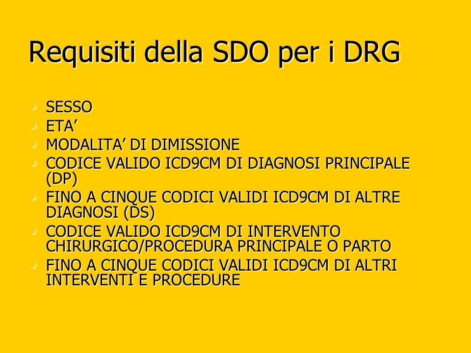 Requisiti della SDO per i DRG SESSO SESSO ETA ETA MODALITA DI DIMISSIONE MODALITA DI DIMISSIONE CODICE VALIDO ICD9CM DI DIAGNOSI PRINCIPALE (DP) CODICE VALIDO ICD9CM DI DIAGNOSI PRINCIPALE (DP) FINO A CINQUE CODICI VALIDI ICD9CM DI ALTRE DIAGNOSI (DS) FINO A CINQUE CODICI VALIDI ICD9CM DI ALTRE DIAGNOSI (DS) CODICE VALIDO ICD9CM DI INTERVENTO CHIRURGICO/PROCEDURA PRINCIPALE O PARTO CODICE VALIDO ICD9CM DI INTERVENTO CHIRURGICO/PROCEDURA PRINCIPALE O PARTO FINO A CINQUE CODICI VALIDI ICD9CM DI ALTRI INTERVENTI E PROCEDURE FINO A CINQUE CODICI VALIDI ICD9CM DI ALTRI INTERVENTI E PROCEDURE